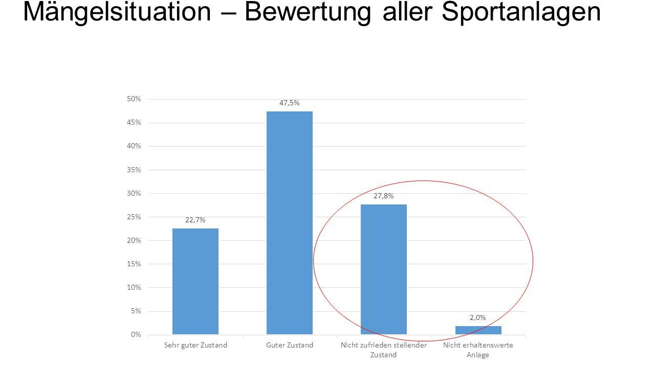 Mängelsituation – Bewertung aller Sportanlagen