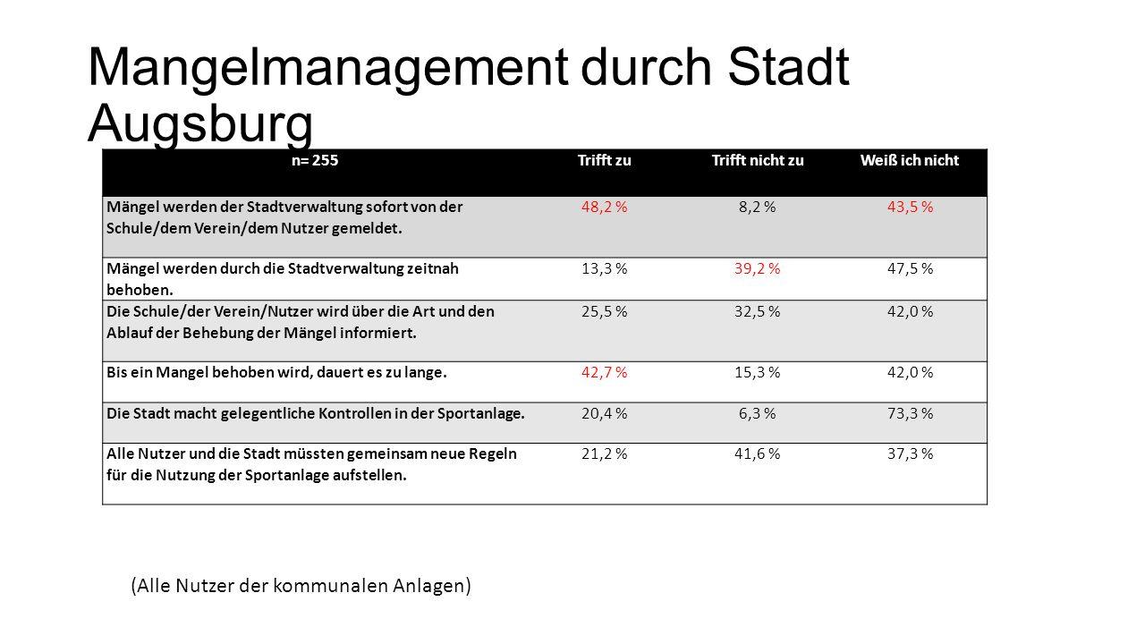 Mangelmanagement durch Stadt Augsburg n= 255Trifft zuTrifft nicht zuWeiß ich nicht Mängel werden der Stadtverwaltung sofort von der Schule/dem Verein/