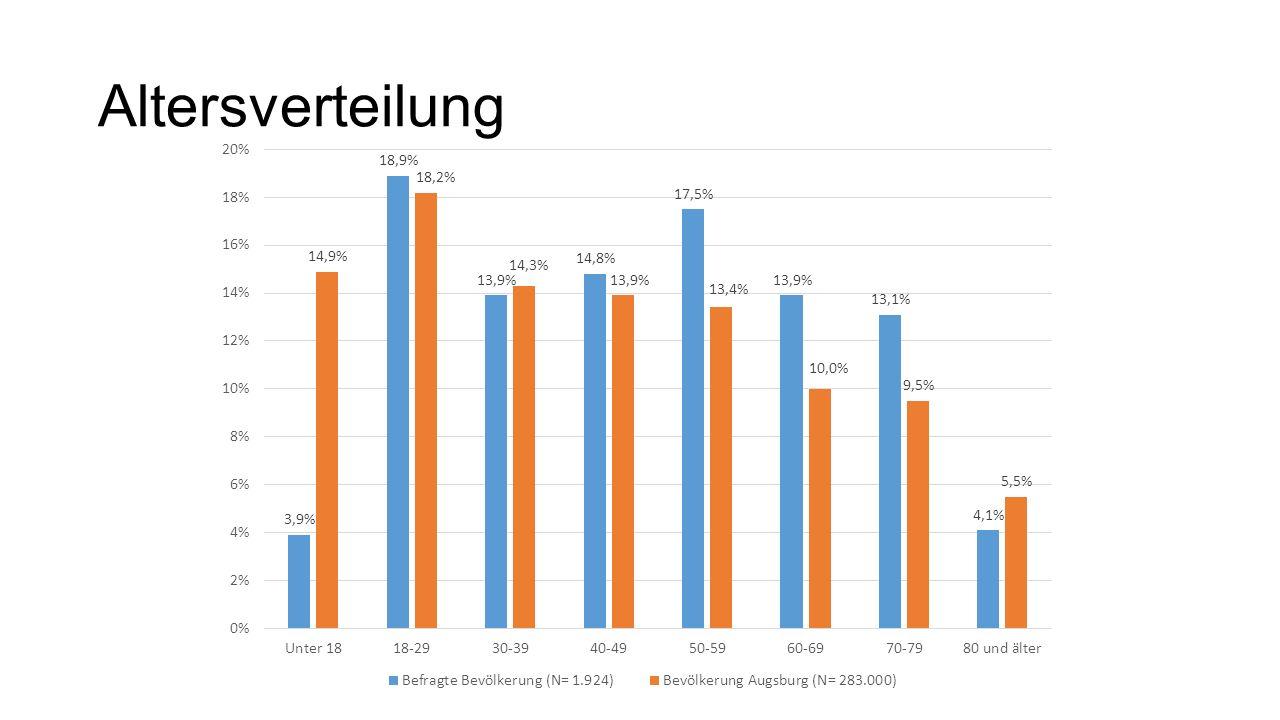 Bewertung öffentlicher Raum (Top 5 – Low 5) BereichDurchschnittsnote BevölkerungVereineSchulen Laufwege2,12,21,7 Öffnungszeiten2,12,22,1 Verkehrsanbindung/Erre ichbarkeit 2,22,42,2 Freiflächen zum freien Bewegen/Liegen 2,32,72,4 Sauberkeit/Pflege2,42,72,5 … Spielplatz2,73,13,0 Parkmöglichkeiten2,83,43,3 Sitzgelegenheiten2,93,63,7 Ausstattung mit Bewegungs- /Spielgeräten 3,23,63,8 Toiletten4,34,65,7