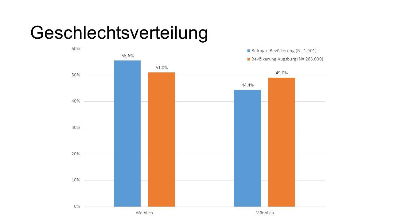 Bewertung Förderleistungen Stadt Augsburg FörderleistungDurchschnittsnote Ehrung verdienter Sportfunktionäre und Sportfunktionärinnen 2,6 Ehrung erfolgreicher Sportler und Sportlerinnen 2,6 Überlassung von Sportstätten3,0 Unterstützung bei Genehmigungs- und Verwaltungsverfahren3,2 Direkte finanzielle Unterstützung der Sportvereine3,2 Bereitstellung kommunaler Sportstätten3,3 Überlassung kommunaler Einrichtungen (z.