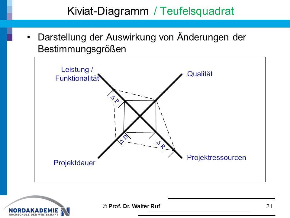 Kiviat-Diagramm / Teufelsquadrat Darstellung der Auswirkung von Änderungen der Bestimmungsgrößen 21© Prof. Dr. Walter Ruf