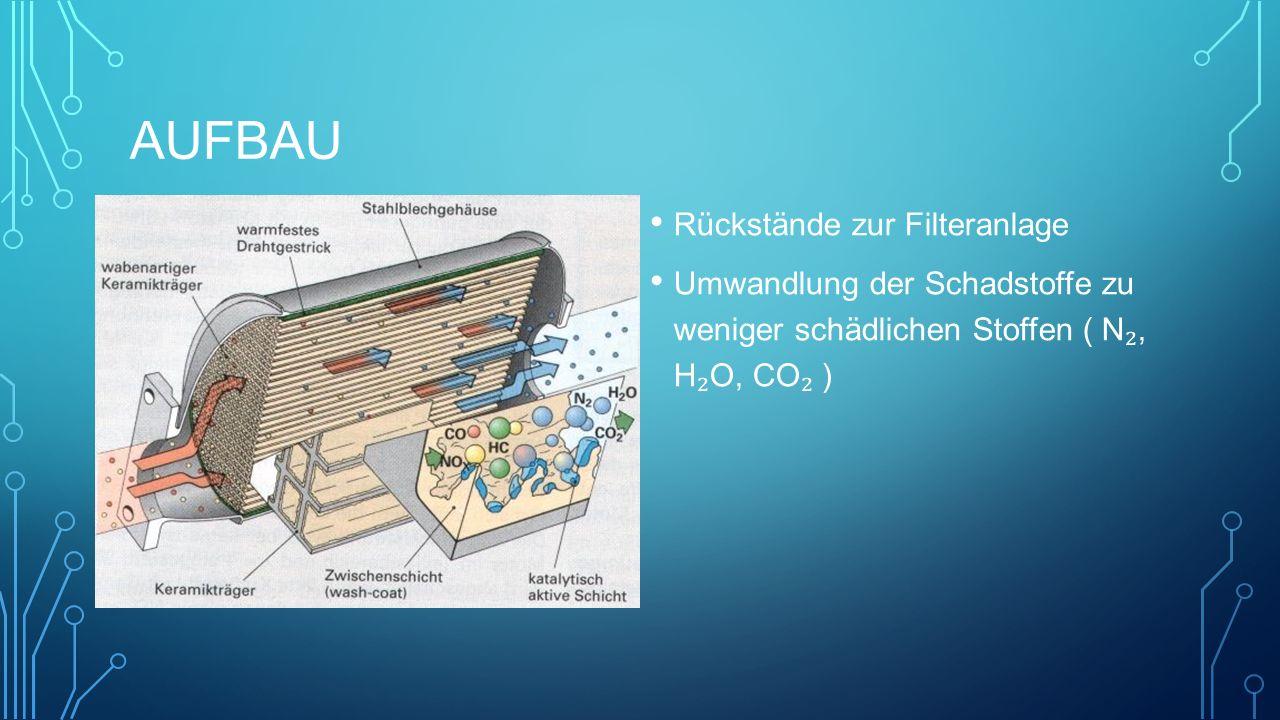 AUFBAU Rückstände zur Filteranlage Umwandlung der Schadstoffe zu weniger schädlichen Stoffen ( N ₂, H ₂ O, CO ₂ )