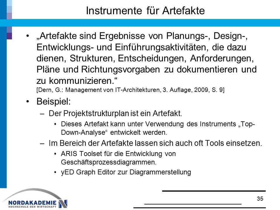 """Instrumente für Artefakte """"Artefakte sind Ergebnisse von Planungs-, Design-, Entwicklungs- und Einführungsaktivitäten, die dazu dienen, Strukturen, En"""