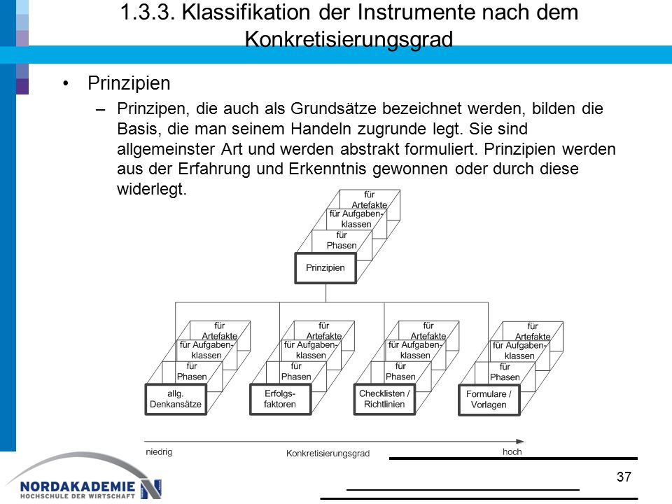 1.3.3. Klassifikation der Instrumente nach dem Konkretisierungsgrad Prinzipien –Prinzipen, die auch als Grundsätze bezeichnet werden, bilden die Basis