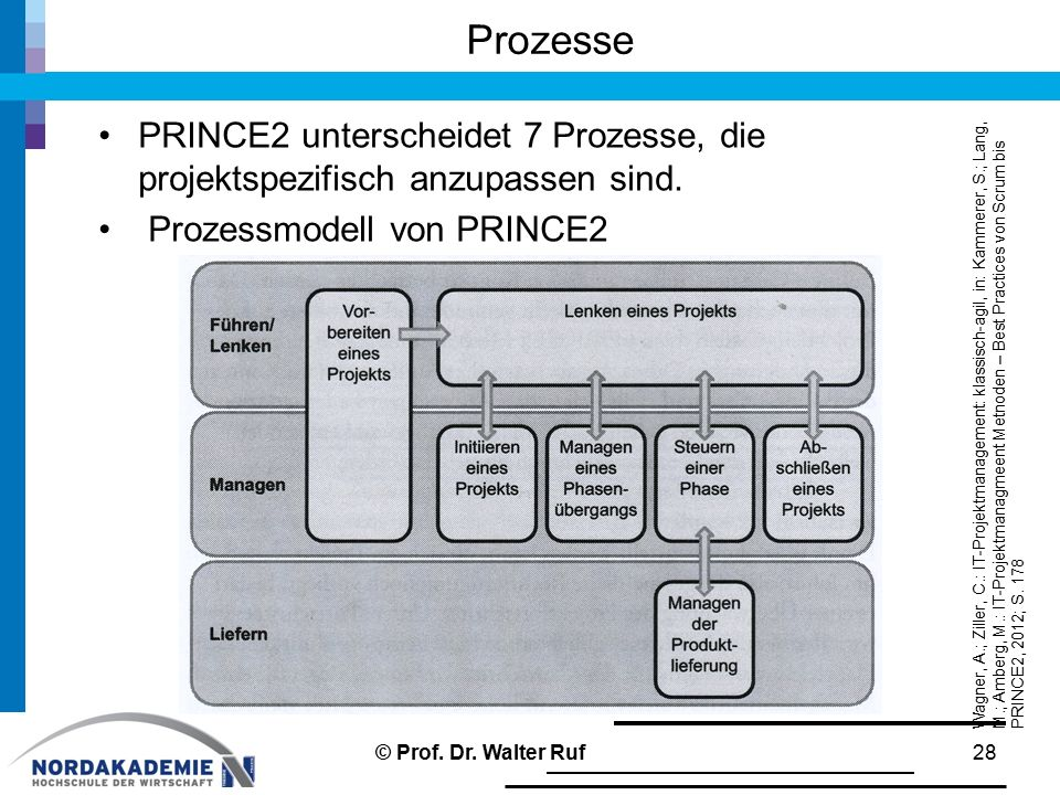 Prozesse PRINCE2 unterscheidet 7 Prozesse, die projektspezifisch anzupassen sind. Prozessmodell von PRINCE2 28 Wagner, A.; Ziller, C.: IT-Projektmanag