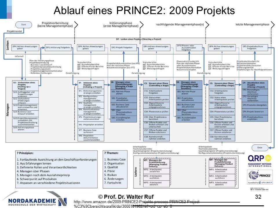 Ablauf eines PRINCE2: 2009 Projekts 32 http://www.amazon.de/2009-PRINCE2-Projekts-process-PRINCE2-Project- %C3%9Cbersichtsgrafik/dp/3000181962/ref=pd_