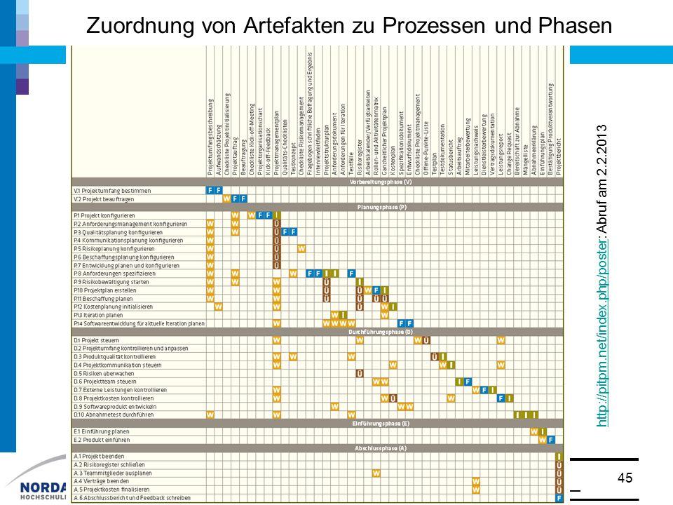 Zuordnung von Artefakten zu Prozessen und Phasen © Prof. Dr. Walter Ruf45 http://pitpm.net/index.php/posterhttp://pitpm.net/index.php/poster: Abruf am