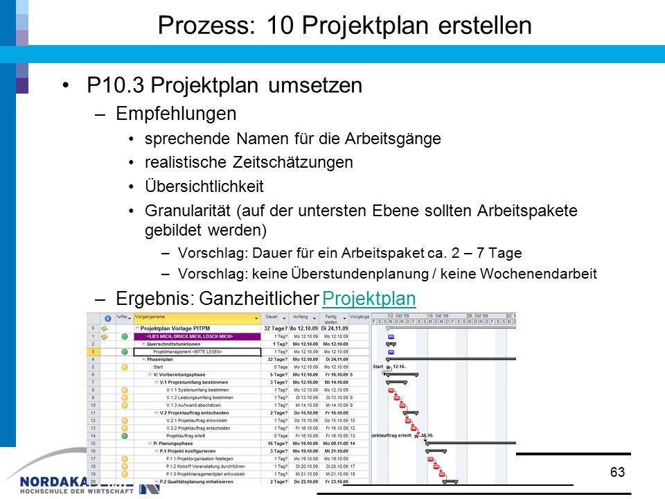 Prozess: 10 Projektplan erstellen P10.3 Projektplan umsetzen –Empfehlungen sprechende Namen für die Arbeitsgänge realistische Zeitschätzungen Übersich