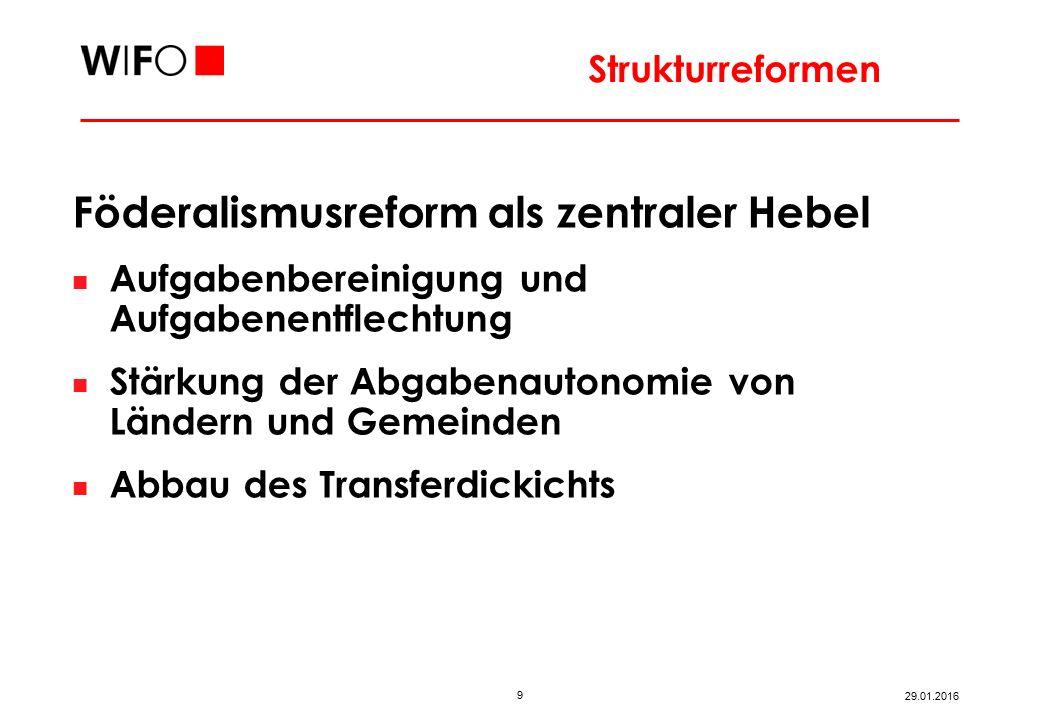 9 29.01.2016 Föderalismusreform als zentraler Hebel Aufgabenbereinigung und Aufgabenentflechtung Stärkung der Abgabenautonomie von Ländern und Gemeinden Abbau des Transferdickichts Strukturreformen
