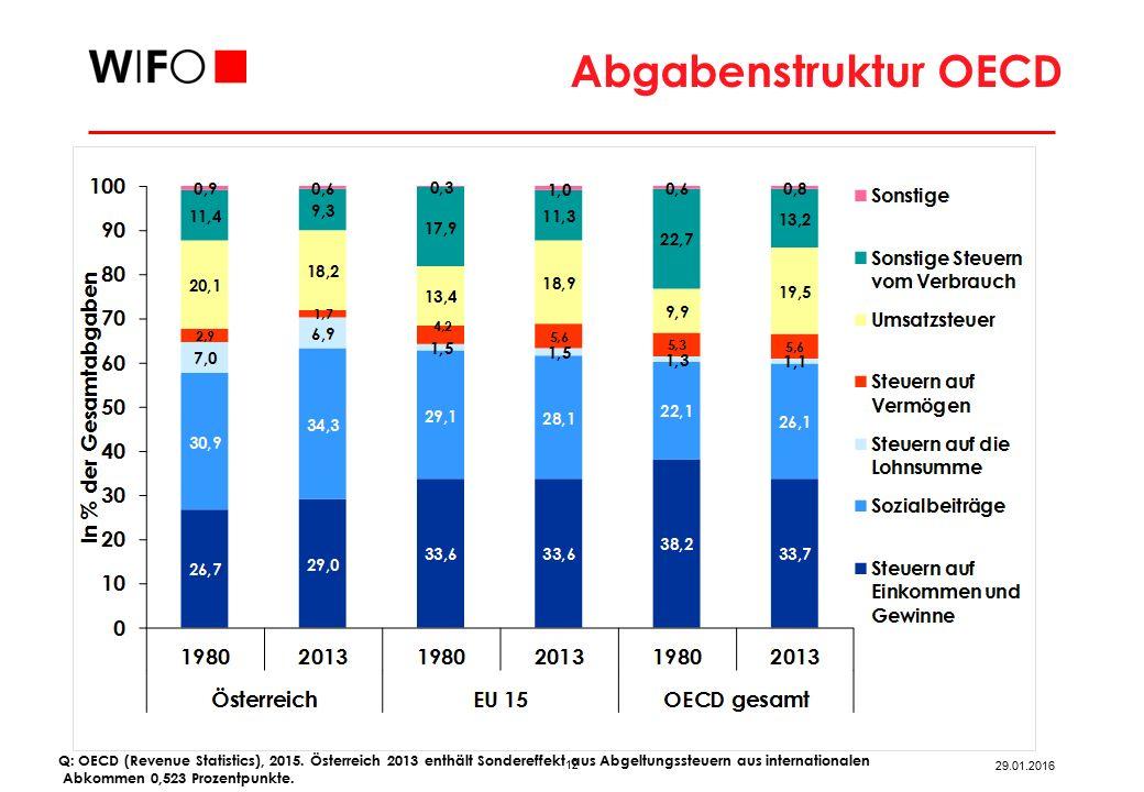 12 29.01.2016 Abgabenstruktur OECD Q: OECD (Revenue Statistics), 2015.
