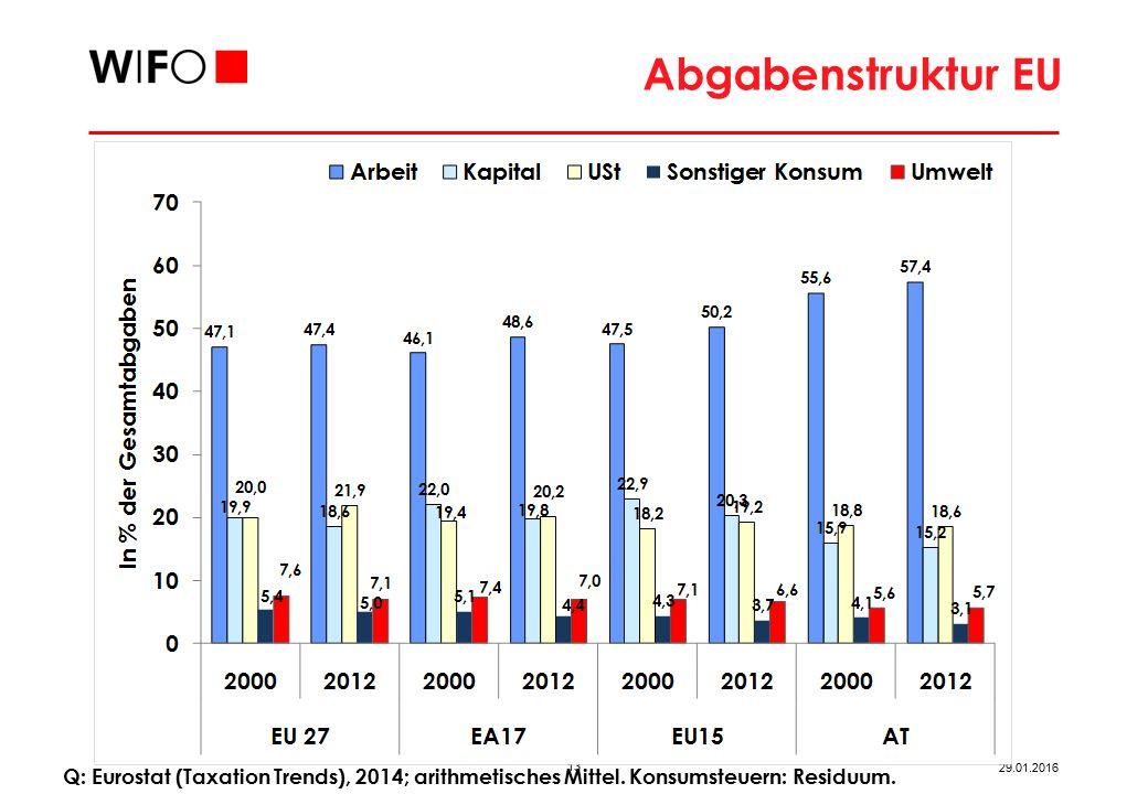 13 29.01.2016 Abgabenstruktur EU Q: Eurostat (Taxation Trends), 2014; arithmetisches Mittel.