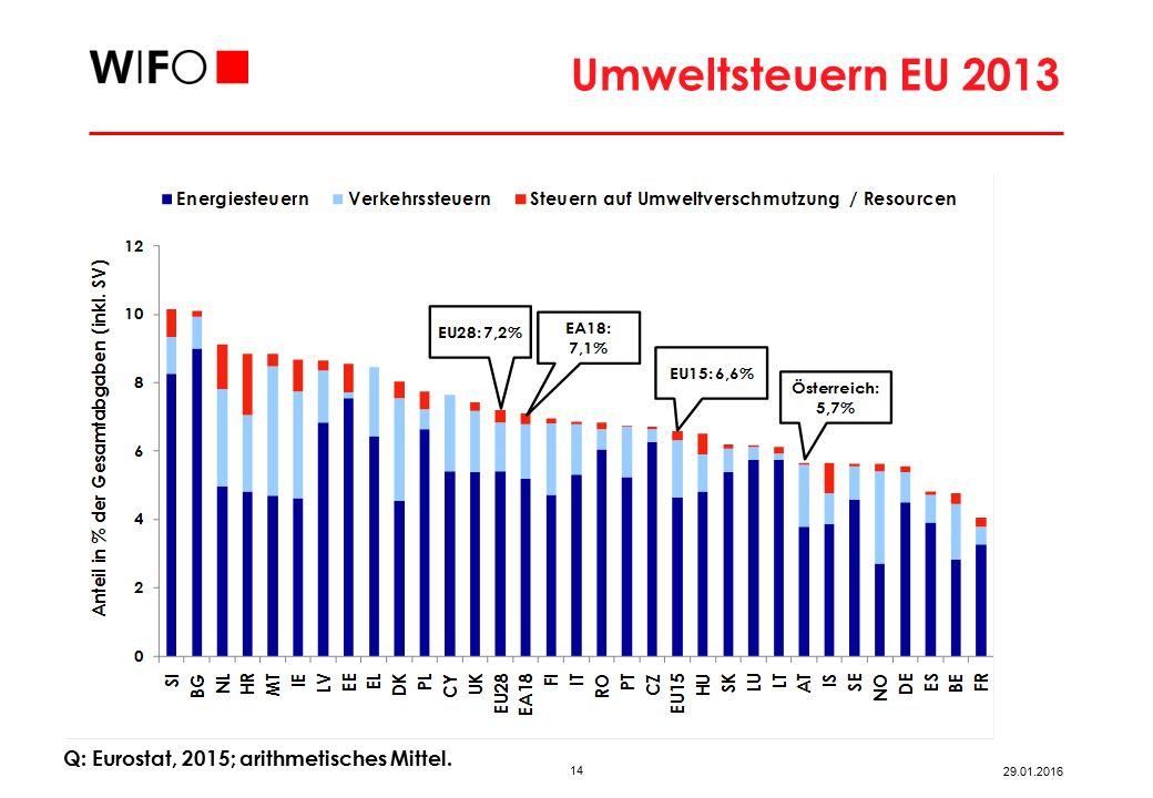 14 29.01.2016 Umweltsteuern EU 2013 Q: Eurostat, 2015; arithmetisches Mittel.