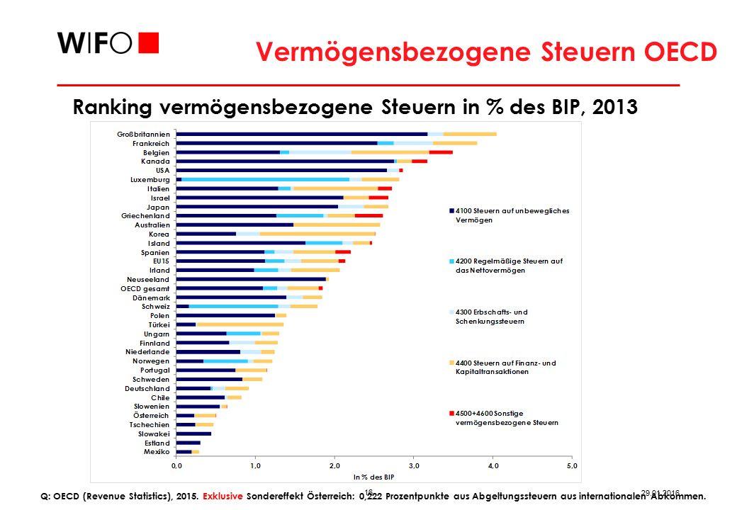 16 29.01.2016 Ranking vermögensbezogene Steuern in % des BIP, 2013 Vermögensbezogene Steuern OECD Q: OECD (Revenue Statistics), 2015.