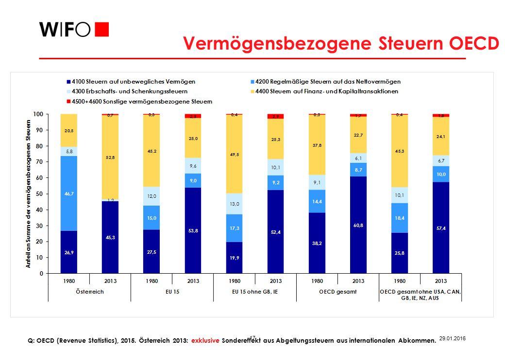 17 29.01.2016 Vermögensbezogene Steuern OECD Q: OECD (Revenue Statistics), 2015.