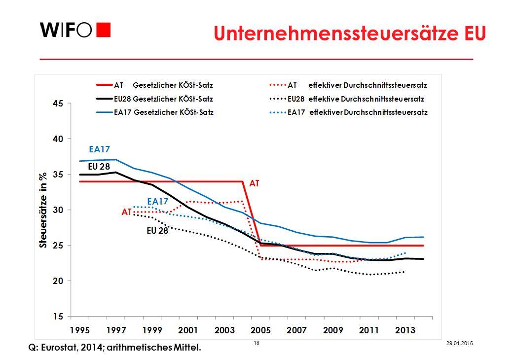 18 29.01.2016 Unternehmenssteuersätze EU Q: Eurostat, 2014; arithmetisches Mittel.