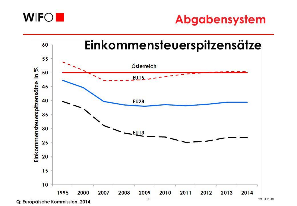 19 29.01.2016 Q: Europäische Kommission, 2014. Abgabensystem Einkommensteuerspitzensätze