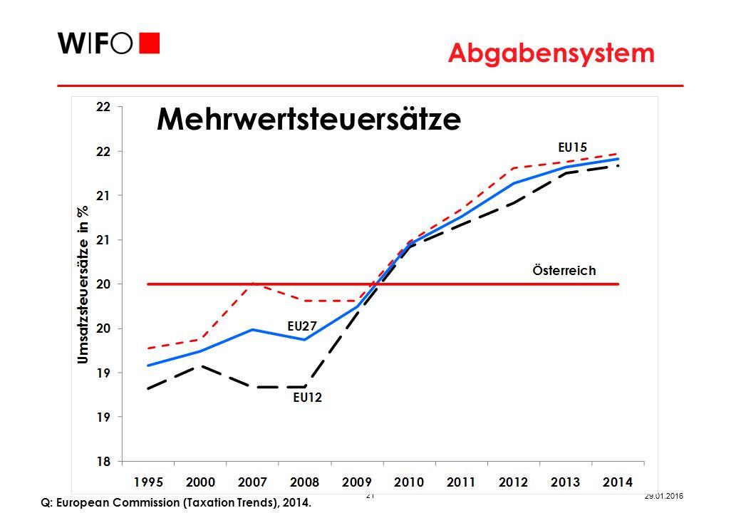 21 29.01.2016 Q: European Commission (Taxation Trends), 2014. Abgabensystem Mehrwertsteuersätze