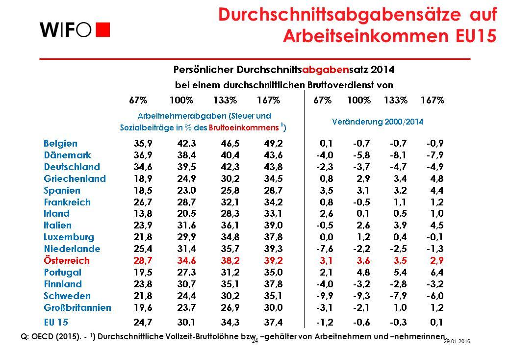24 29.01.2016 Q: OECD (2015).‑ 1 ) Durchschnittliche Vollzeit-Bruttolöhne bzw.