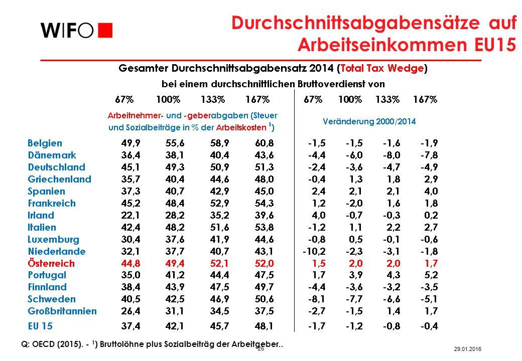 25 29.01.2016 Q: OECD (2015).‑ 1 ) Bruttolöhne plus Sozialbeiträg der Arbeitgeber..