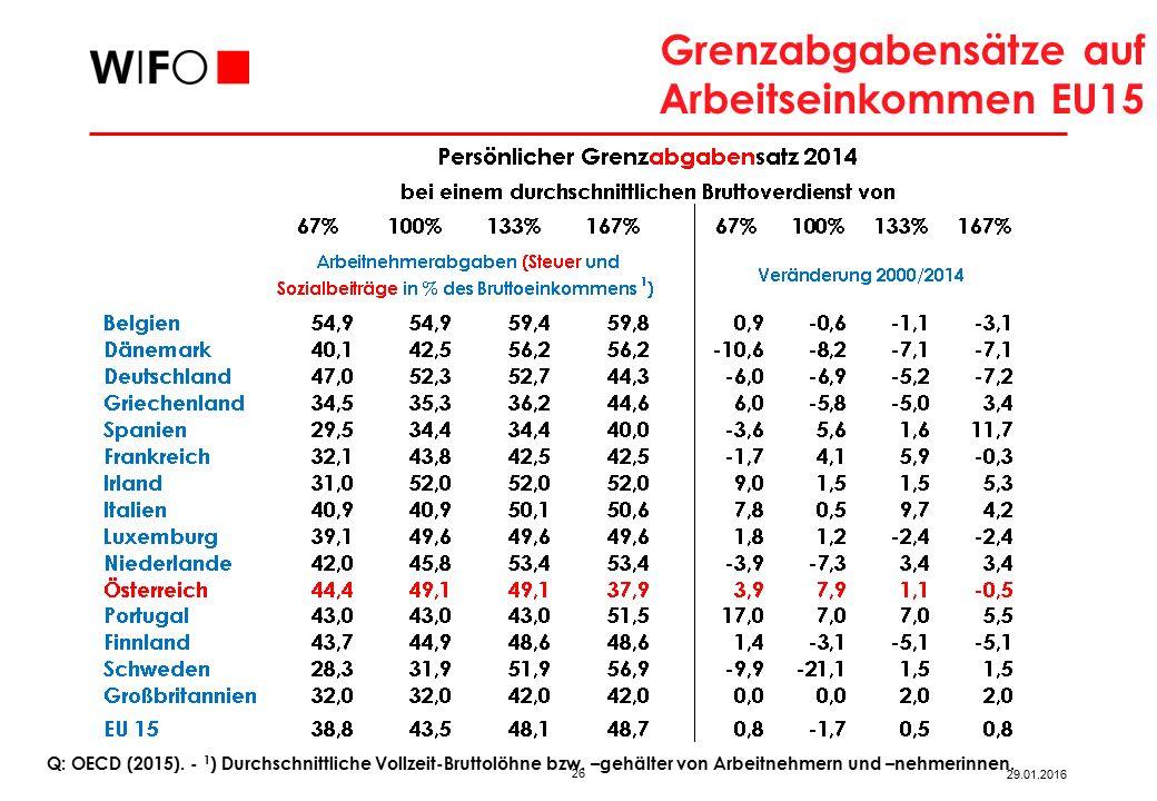 26 29.01.2016 Q: OECD (2015).‑ 1 ) Durchschnittliche Vollzeit-Bruttolöhne bzw.