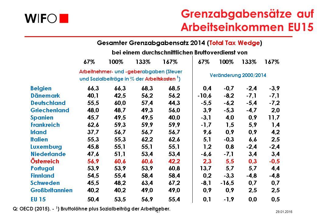 27 29.01.2016 Q: OECD (2015).‑ 1 ) Bruttolöhne plus Sozialbeiträg der Arbeitgeber.