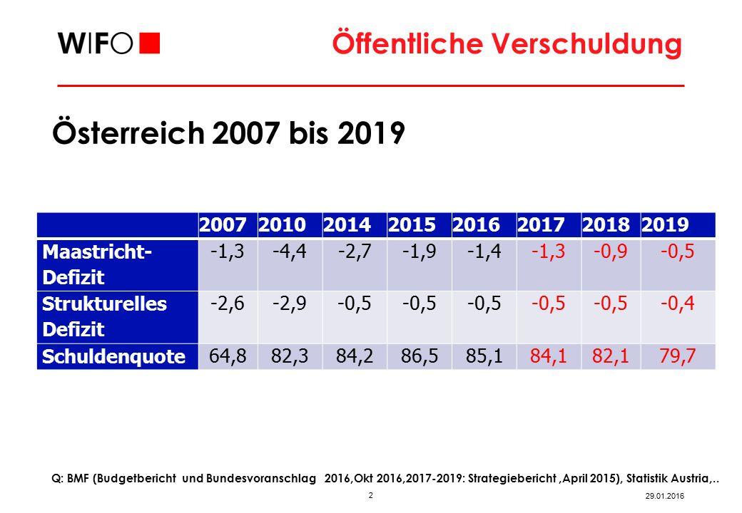 2 29.01.2016 Q: BMF (Budgetbericht und Bundesvoranschlag 2016,Okt 2016,2017-2019: Strategiebericht,April 2015), Statistik Austria,..