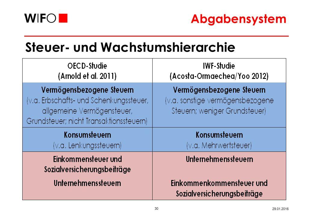 30 29.01.2016 Abgabensystem Steuer- und Wachstumshierarchie