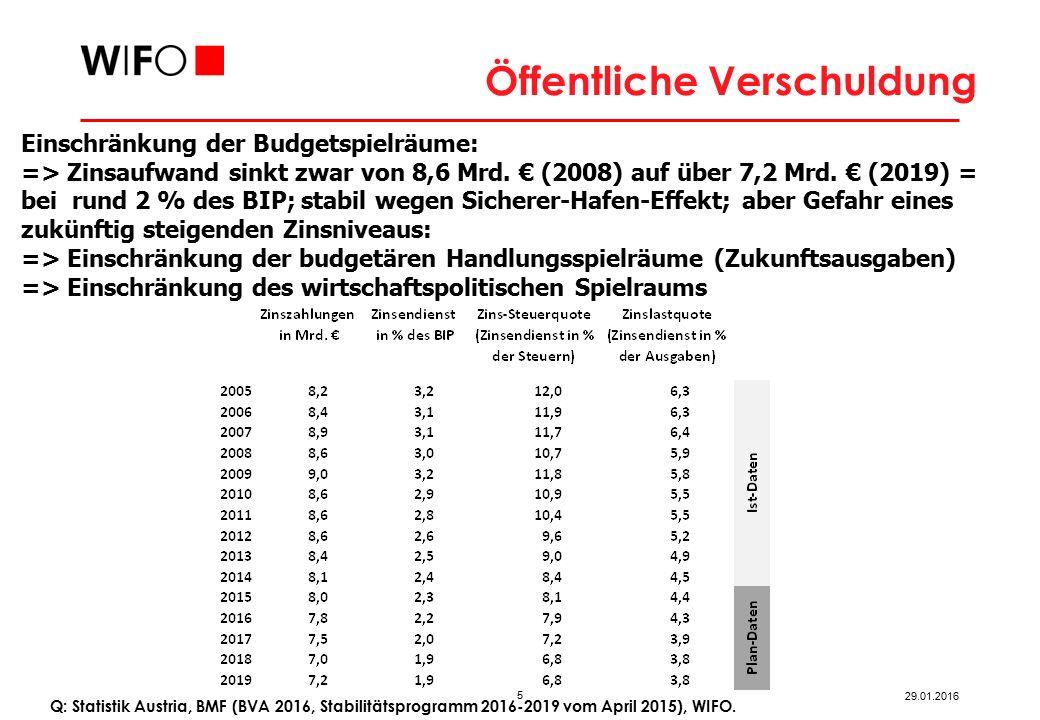 5 29.01.2016 Einschränkung der Budgetspielräume: => Zinsaufwand sinkt zwar von 8,6 Mrd.