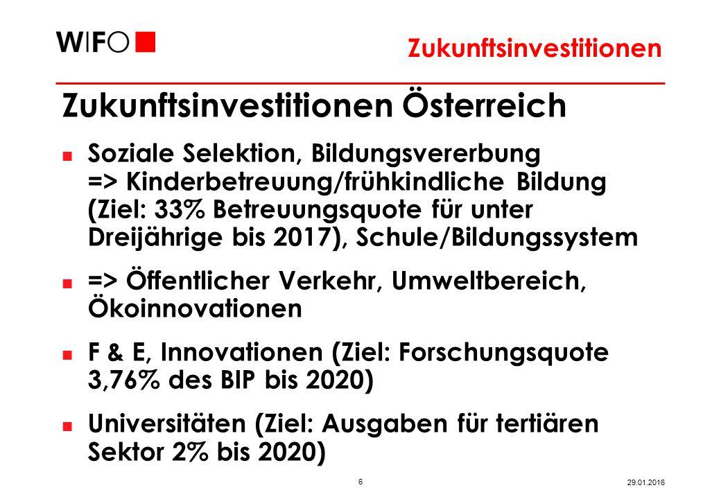 6 29.01.2016 Zukunftsinvestitionen Österreich Soziale Selektion, Bildungsvererbung => Kinderbetreuung/frühkindliche Bildung (Ziel: 33% Betreuungsquote für unter Dreijährige bis 2017), Schule/Bildungssystem => Öffentlicher Verkehr, Umweltbereich, Ökoinnovationen F & E, Innovationen (Ziel: Forschungsquote 3,76% des BIP bis 2020) Universitäten (Ziel: Ausgaben für tertiären Sektor 2% bis 2020) Zukunftsinvestitionen