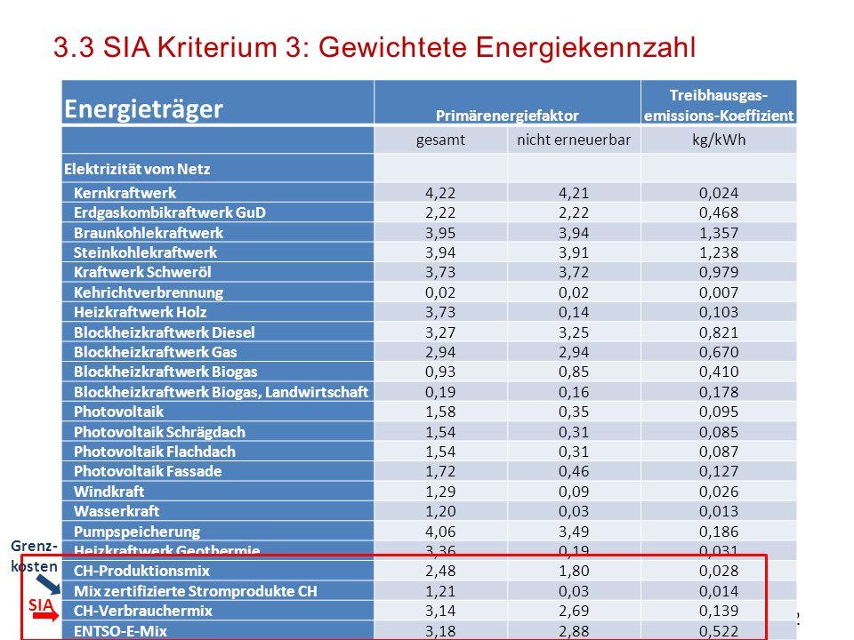 SIA Spurgruppe Plusenergie 12 SIA Elektrizität vom Netz Gewichtung ? Gewichtung SIA (Primärenergiefaktoren)  Strom sehr unterschiedlich Gewichtet  H