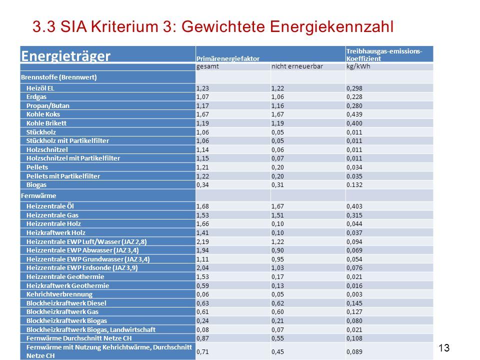 SIA Spurgruppe Plusenergie 13 Brennstoffe und Fernwärme Gewichtung ? Gewichtung SIA (Primärenergiefaktoren)  Strom sehr unterschiedlich Gewichtet  H