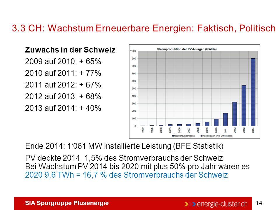 SIA Spurgruppe Plusenergie 14 Zuwachs in der Schweiz 2009 auf 2010: + 65% 2010 auf 2011: + 77% 2011 auf 2012: + 67% 2012 auf 2013: + 68% 2013 auf 2014