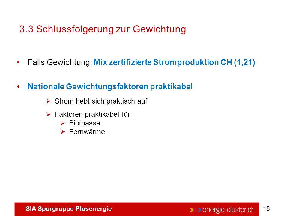 SIA Spurgruppe Plusenergie 15 3.3 Schlussfolgerung zur Gewichtung Falls Gewichtung: Mix zertifizierte Stromproduktion CH (1,21) Nationale Gewichtungsf