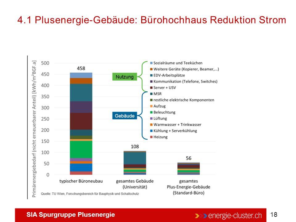 SIA Spurgruppe Plusenergie 18 4.1 Plusenergie-Gebäude: Bürohochhaus Reduktion Strom