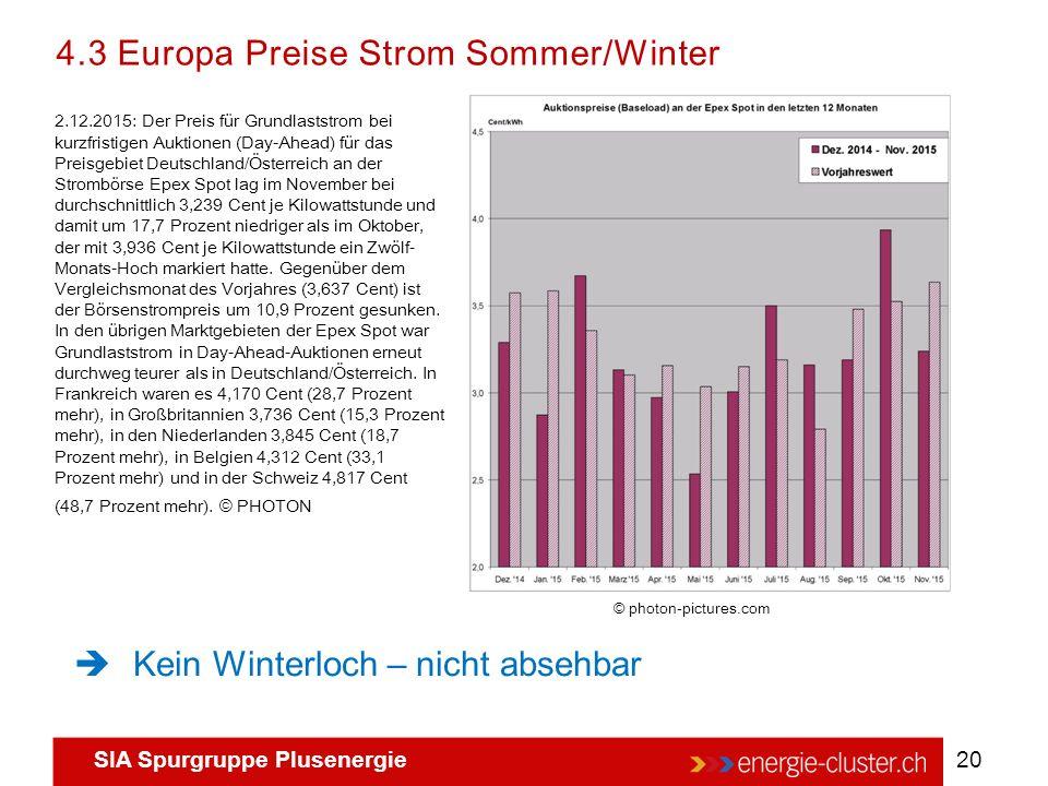 SIA Spurgruppe Plusenergie 20 © photon-pictures.com 2.12.2015: Der Preis für Grundlaststrom bei kurzfristigen Auktionen (Day-Ahead) für das Preisgebie