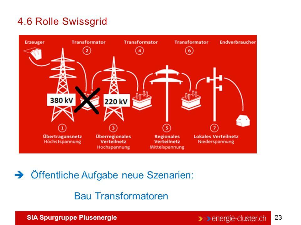 SIA Spurgruppe Plusenergie 23 4.6 Rolle Swissgrid  Öffentliche Aufgabe neue Szenarien: Bau Transformatoren