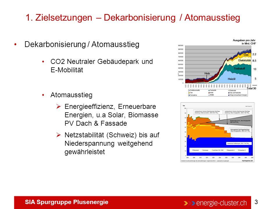SIA Spurgruppe Plusenergie 3 1. Zielsetzungen – Dekarbonisierung / Atomausstieg Dekarbonisierung / Atomausstieg CO2 Neutraler Gebäudepark und E-Mobili