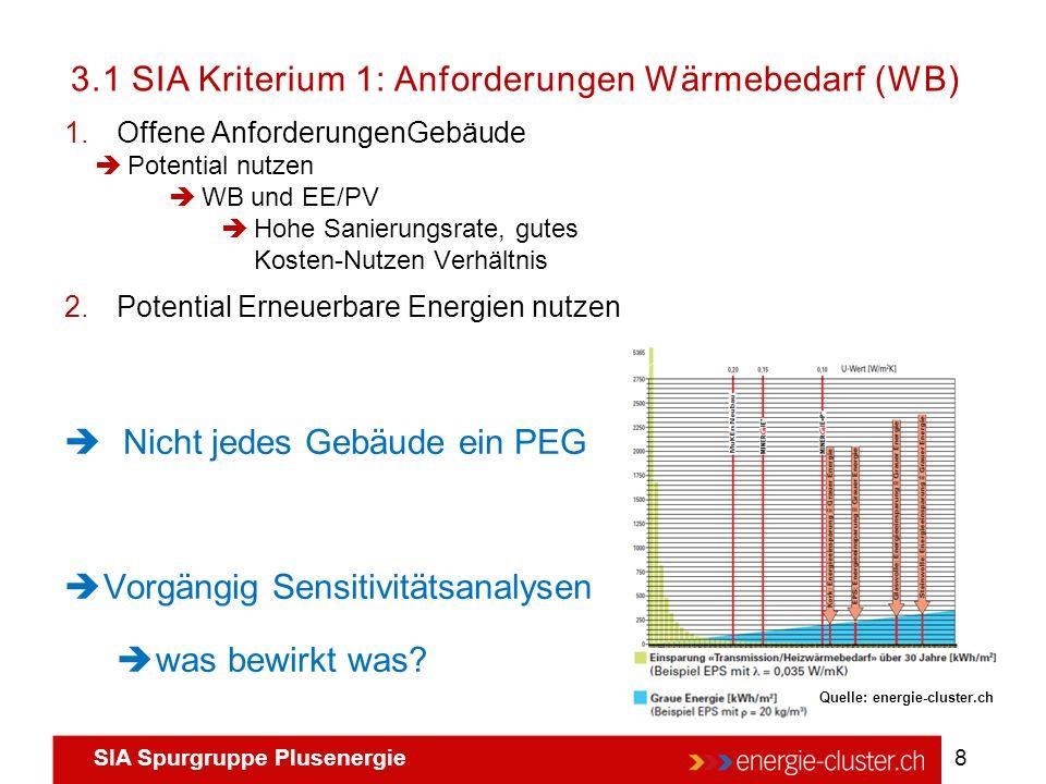 SIA Spurgruppe Plusenergie 8 3.1 SIA Kriterium 1: Anforderungen Wärmebedarf (WB) Quelle: energie-cluster.ch 1.Offene AnforderungenGebäude  Potential