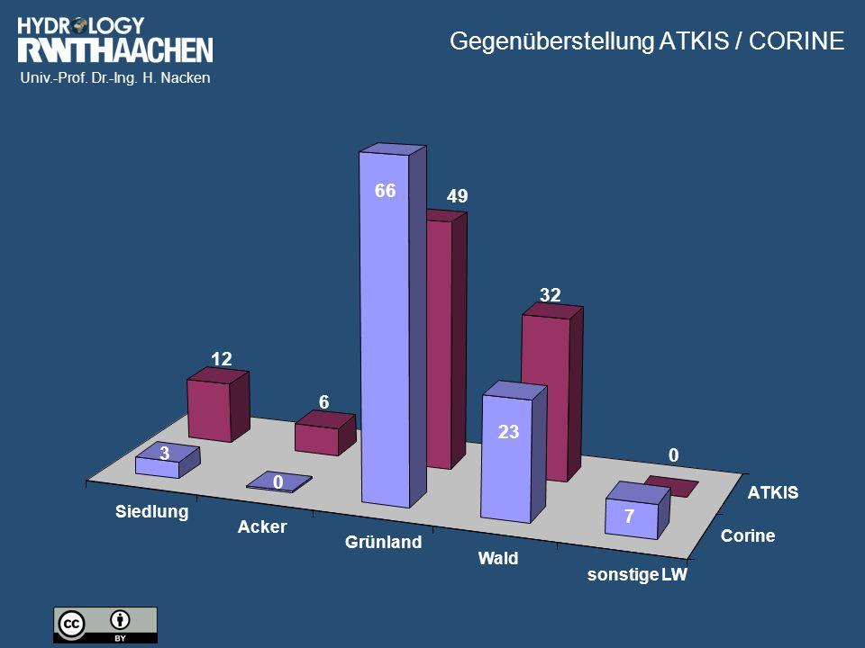 Univ.-Prof. Dr.-Ing. H. Nacken Siedlung Acker Grünland Wald sonstige LW Corine ATKIS 12 6 49 32 0 3 0 66 23 7 Gegenüberstellung ATKIS / CORINE