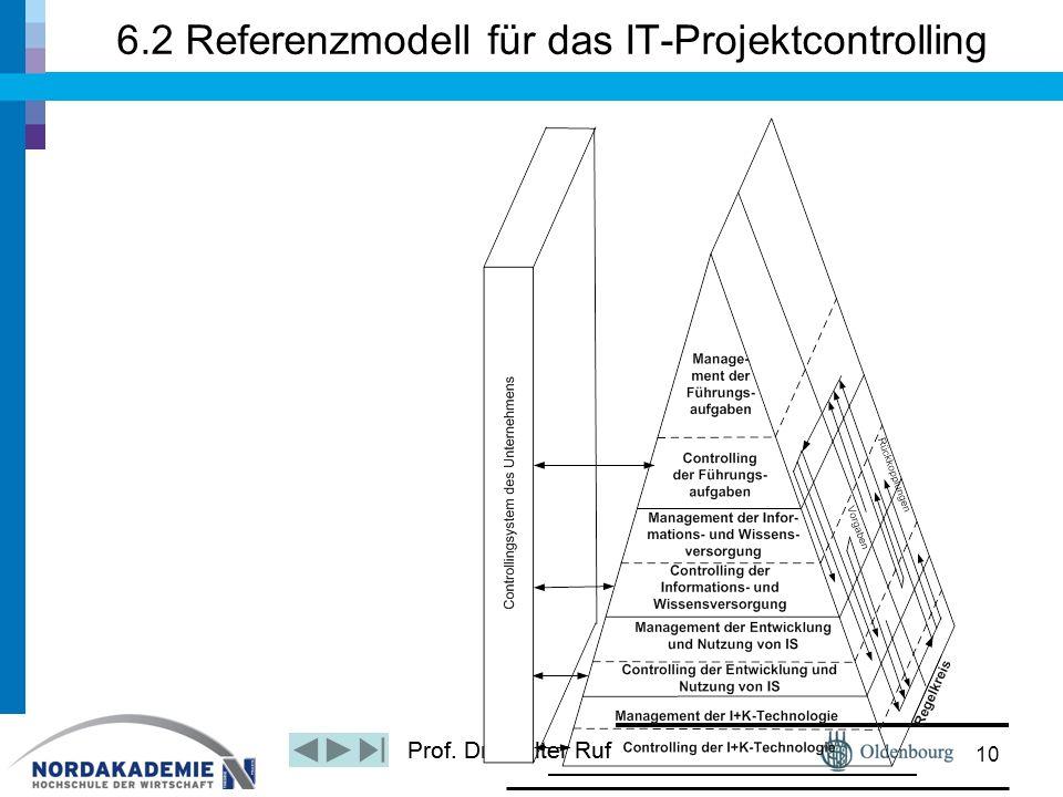 Prof. Dr. Walter Ruf 6.2 Referenzmodell für das IT-Projektcontrolling 10