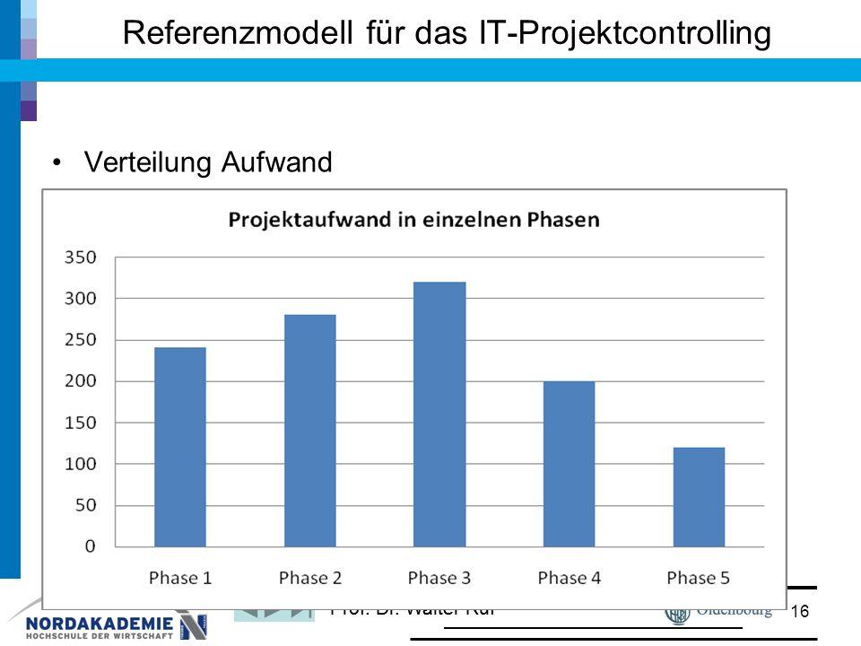Prof. Dr. Walter Ruf Verteilung Aufwand Referenzmodell für das IT-Projektcontrolling 16