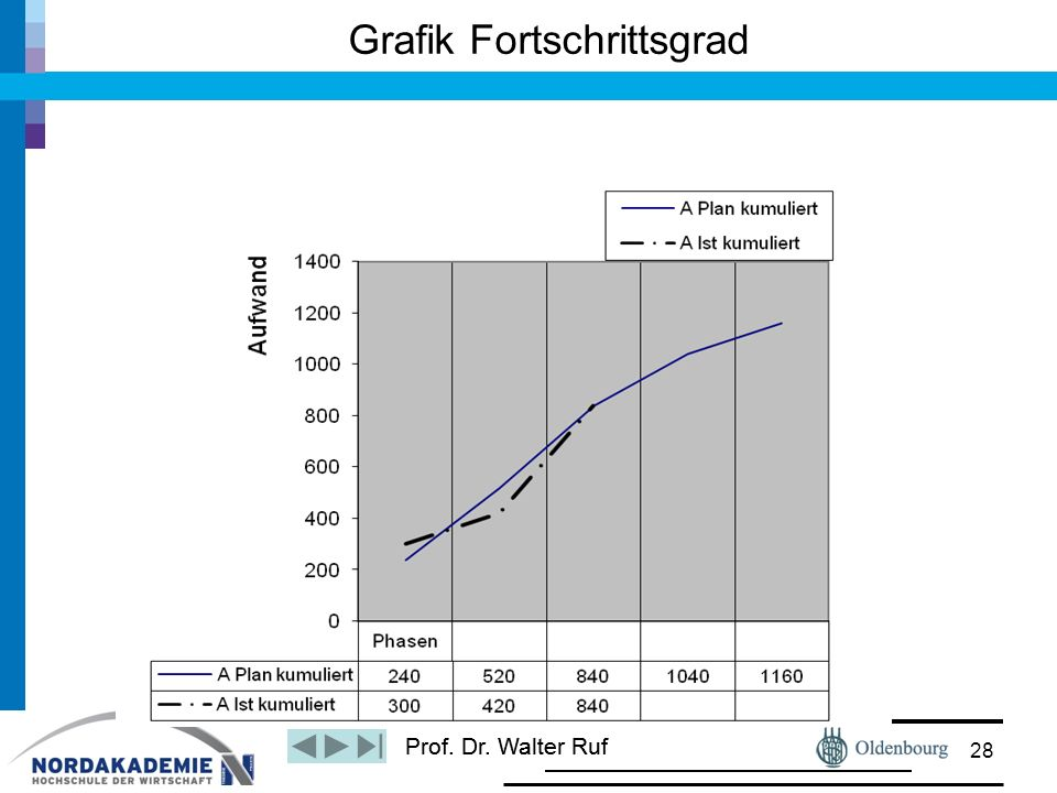 Prof. Dr. Walter Ruf Grafik Fortschrittsgrad 28