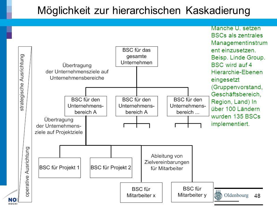 Prof. Dr. Walter Ruf Möglichkeit zur hierarchischen Kaskadierung 48 Manche U. setzen BSCs als zentrales Managementinstrum ent einzusetzen. Beisp. Lind