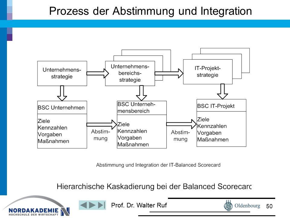 Prof. Dr. Walter Ruf Prozess der Abstimmung und Integration 50