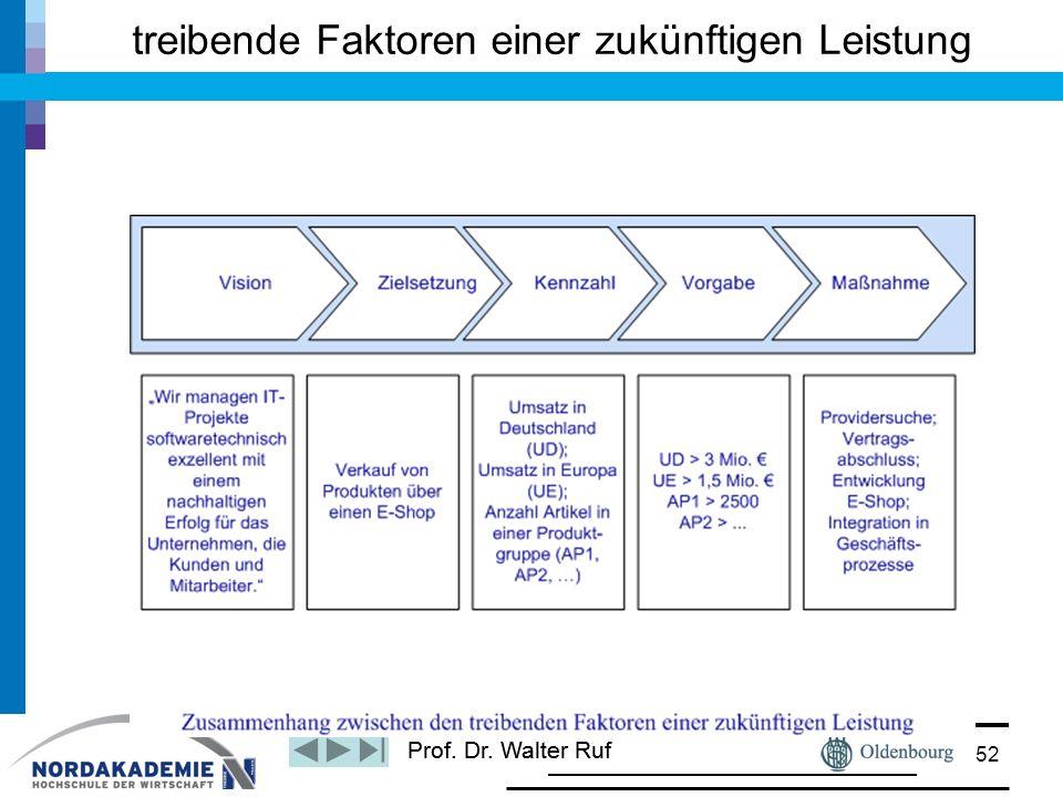 Prof. Dr. Walter Ruf treibende Faktoren einer zukünftigen Leistung 52