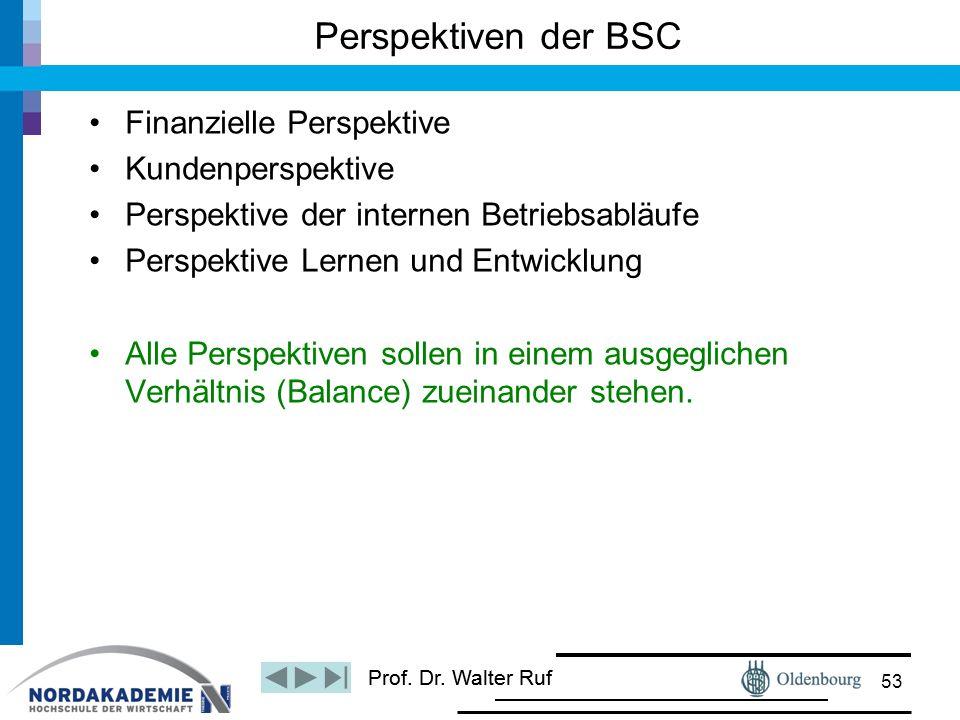 Prof. Dr. Walter Ruf Finanzielle Perspektive Kundenperspektive Perspektive der internen Betriebsabläufe Perspektive Lernen und Entwicklung Alle Perspe
