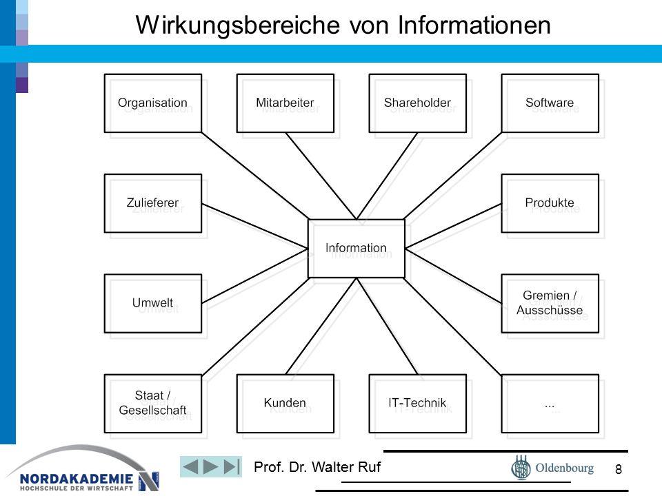 Prof. Dr. Walter Ruf Wirkungsbereiche von Informationen 8