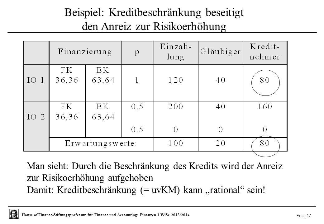 """House of Finance-Stiftungsprofessur für Finance und Accounting: Finanzen 1 WiSe 2013/2014 Folie 17 Beispiel: Kreditbeschränkung beseitigt den Anreiz zur Risikoerhöhung Man sieht: Durch die Beschränkung des Kredits wird der Anreiz zur Risikoerhöhung aufgehoben Damit: Kreditbeschränkung (= uvKM) kann """"rational sein!"""