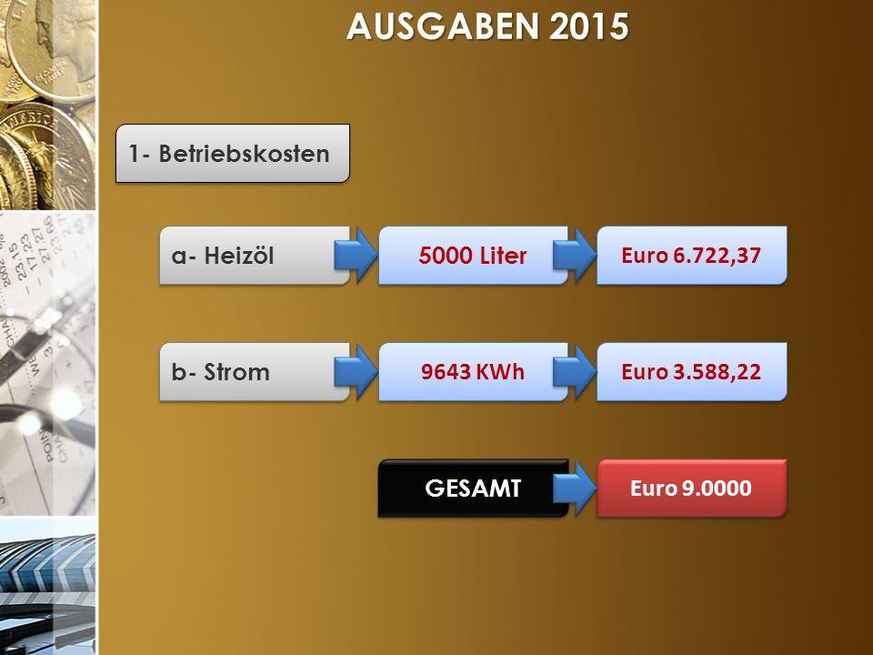 AUSGABEN 2015 1- Betriebskosten a- Heizöl b- Strom 5000 Liter Euro 6.722,37 9643 KWh Euro 3.588,22 GESAMT Euro 9.0000
