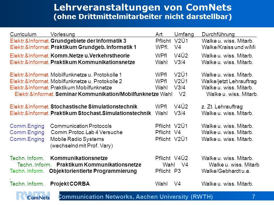 7Communication Networks, Aachen University (RWTH) CurriculumVorlesungArt UmfangDurchführung Elektr.&Informat.Grundgebiete der Informatik 3PflichtV2Ü1Walke u.